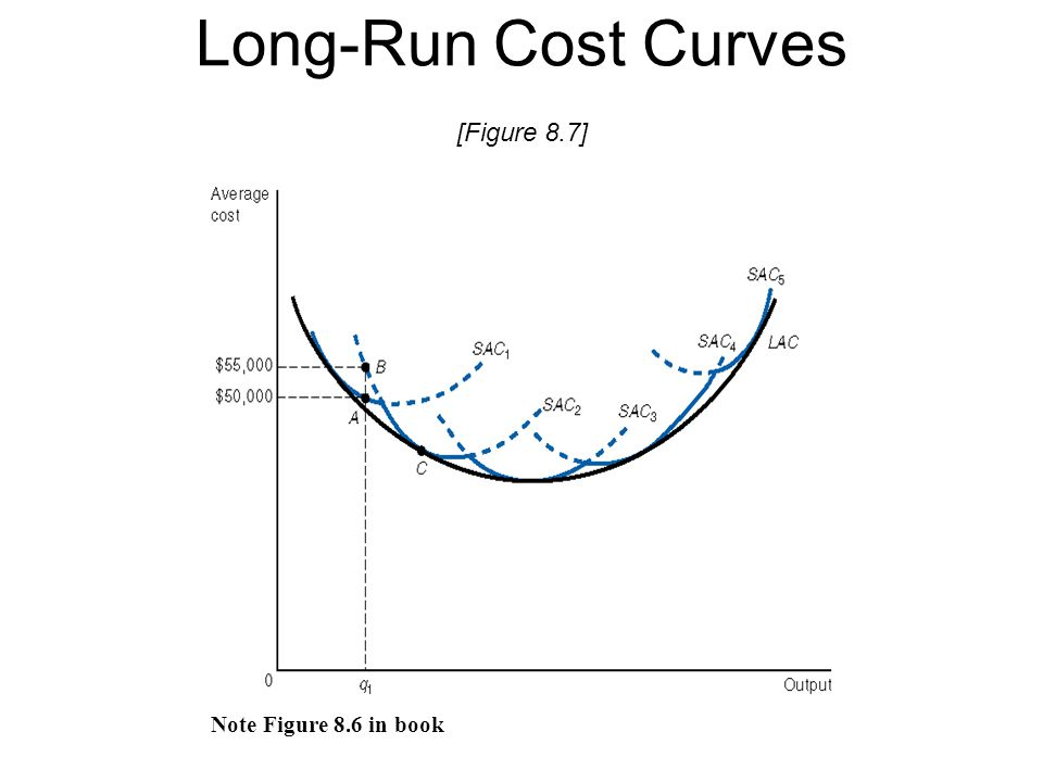 Long-Run Cost Curves [Figure 8.7]
